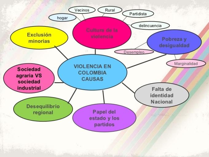 la-violencia-en-colombia-3-728